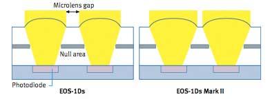 sensor microlenses