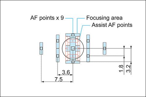 5d mk2 AF sensor layout