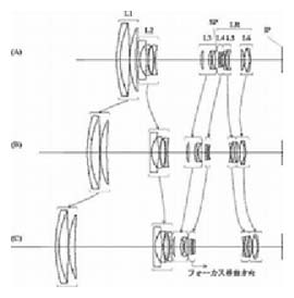 28mm-560mm f/2.8 - 5.6 design 1