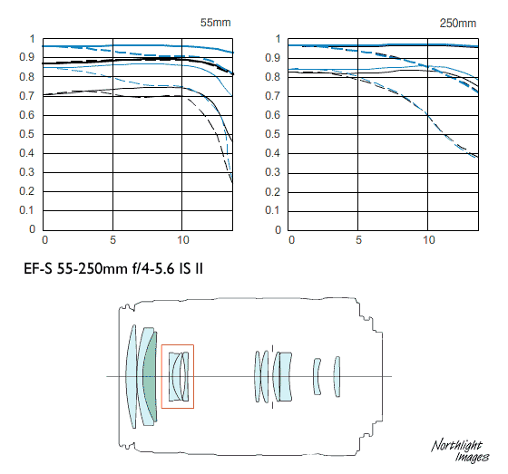 lens specs comparison for the new 55-250 stm lens