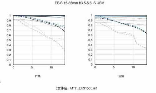 lens mtf chart 15-58