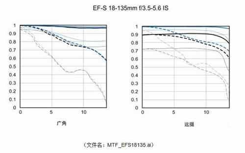 lens mtf chart 18-135