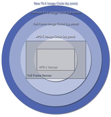 tse image circle