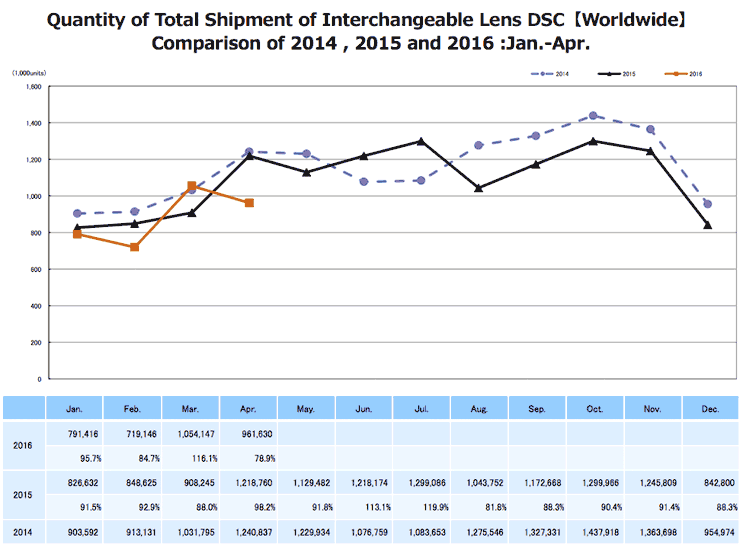 2016 April CIPA figures