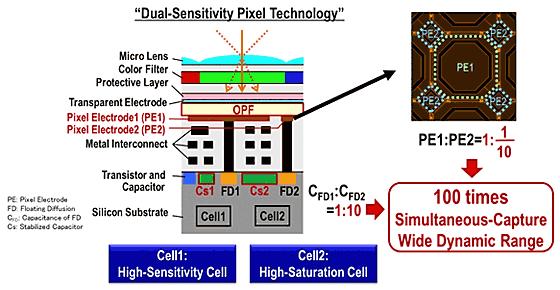 dual sensitivity sensor