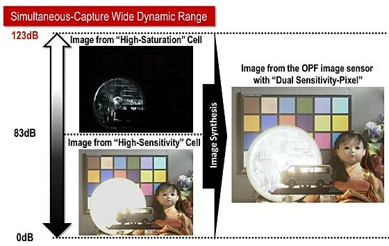 extra high dynamic range