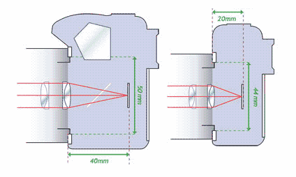 micro four thirds design features