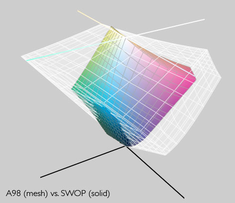 comparison of SWOP and Adobe 98