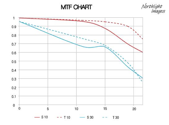 mtf chart for laowa 12mm
