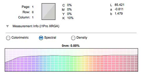spectral reflectance graph for silver rag paper