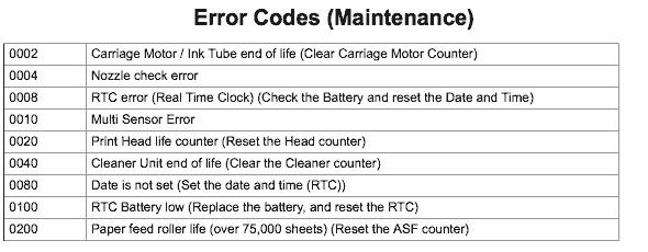 Epson 4000 error codes