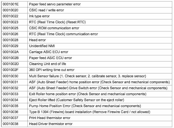 sp 4000 error code information