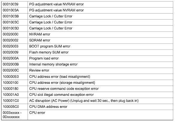 Stylus pro 4000 error code numbers
