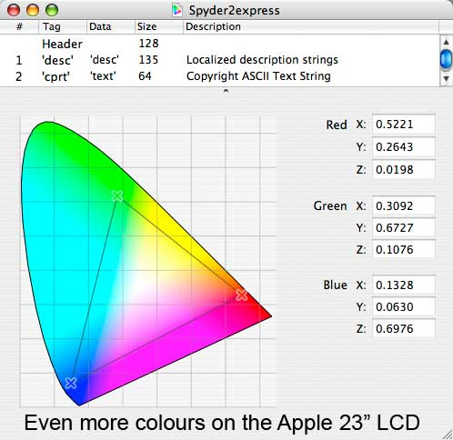 Apple 23 inch LCD monitor gamut