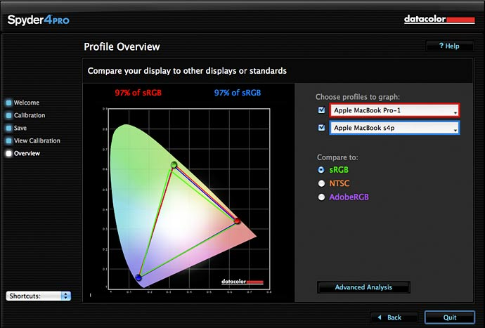 Display gamut results and comparison