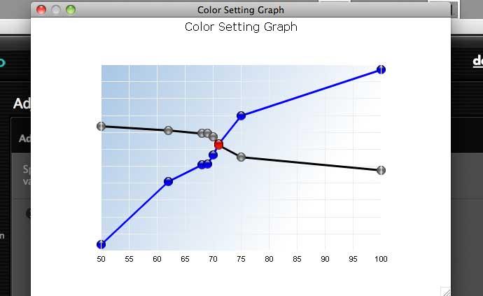 graph of settings