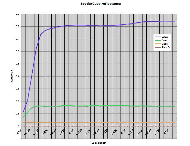 Spydercube spectral response curve