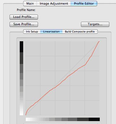 linearisation curve