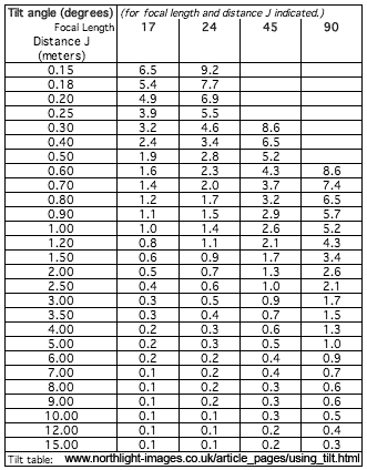 tilt table of 'J' values for Canon TS-E lenses