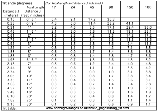 tilt table - metric and imperial