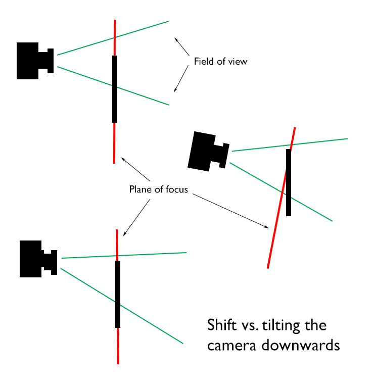 shifting a lens vs. tilting a camera