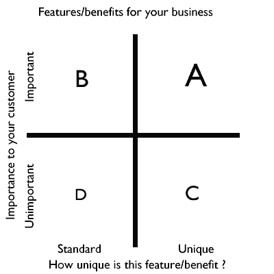 features and benefits matrix