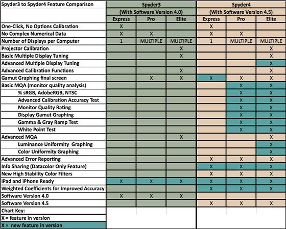 Spyder 3 vs Spyder 4 functionality