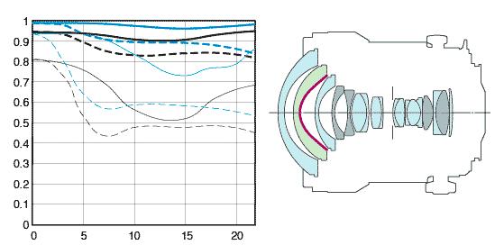 MTF chart and internal design of TS-E17 lens