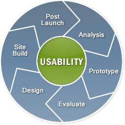 Usability - Making your web site visitors' lives easier