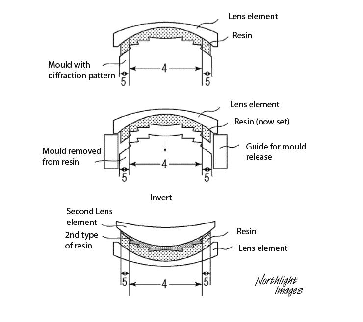 lens diffractive element