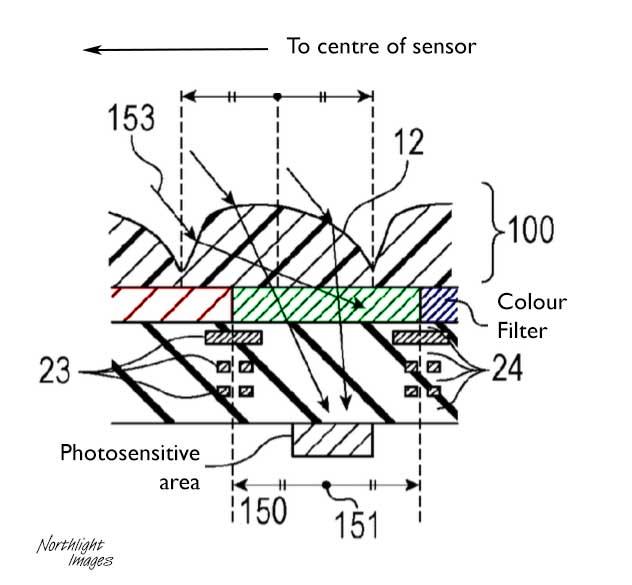 offset micro lens design