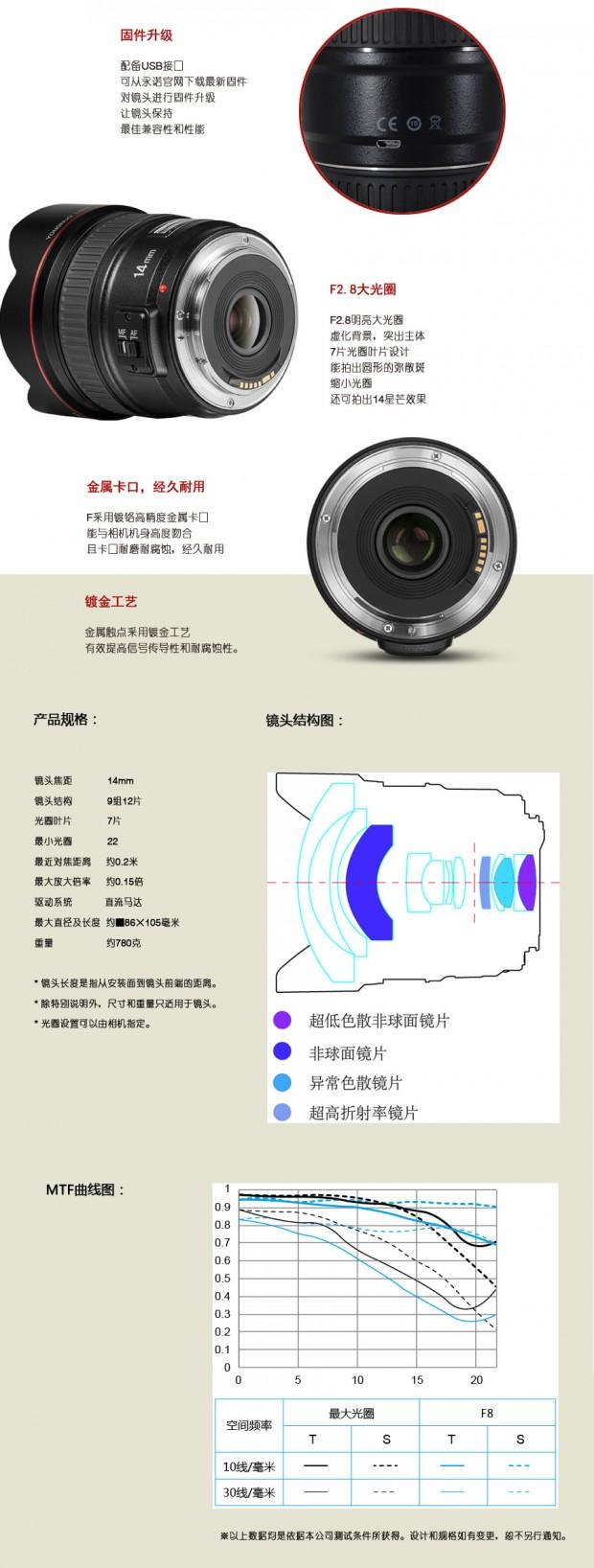 more 14mm lens info