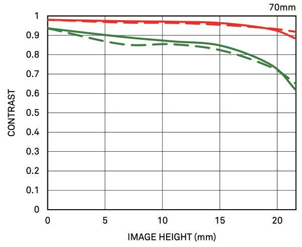 70mm-diffraction-mtf