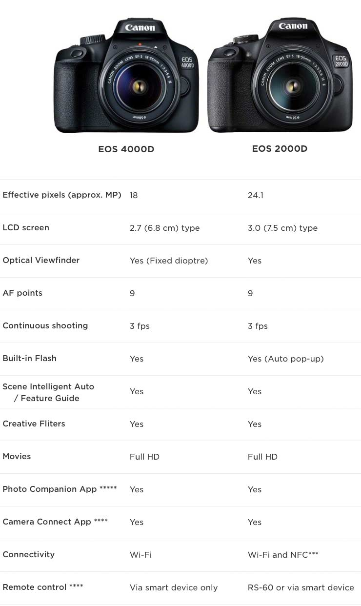 compare 4000D 2000D