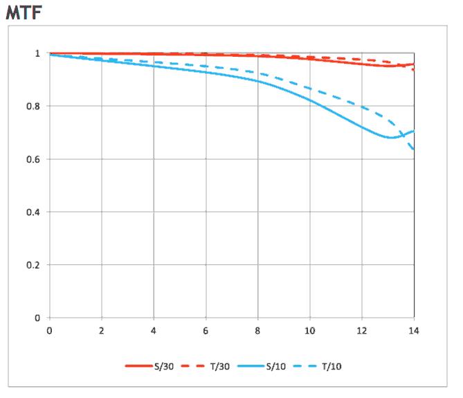 9mm mtf chart