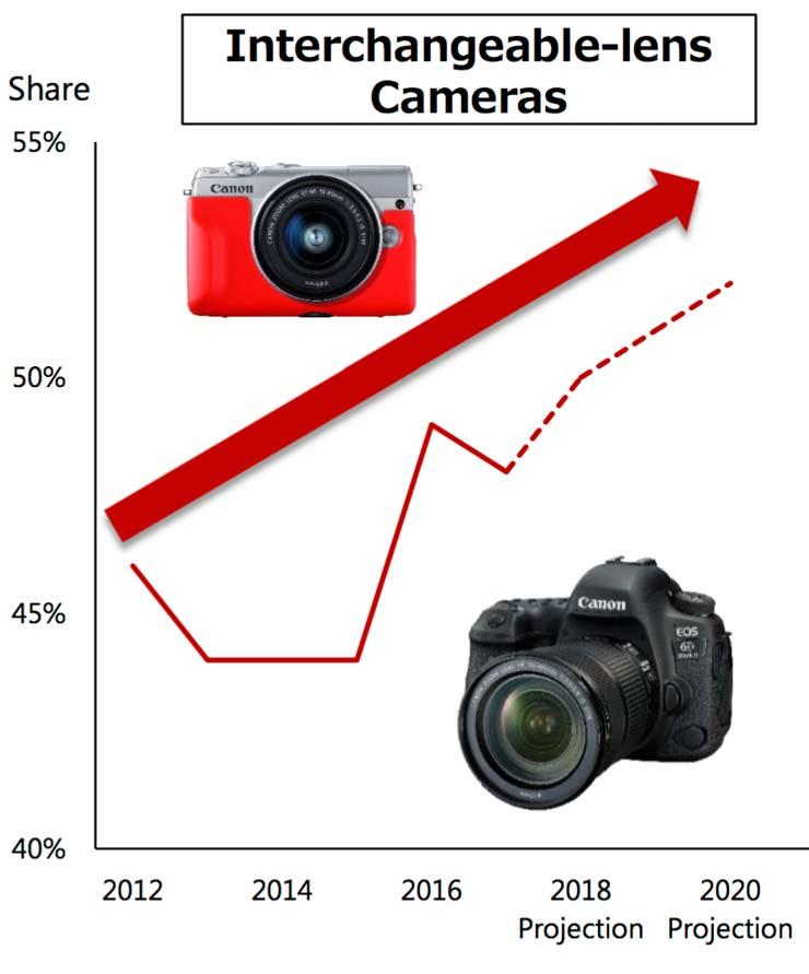 Canon market share