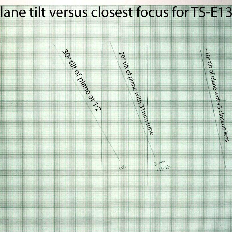 tilted focus plane