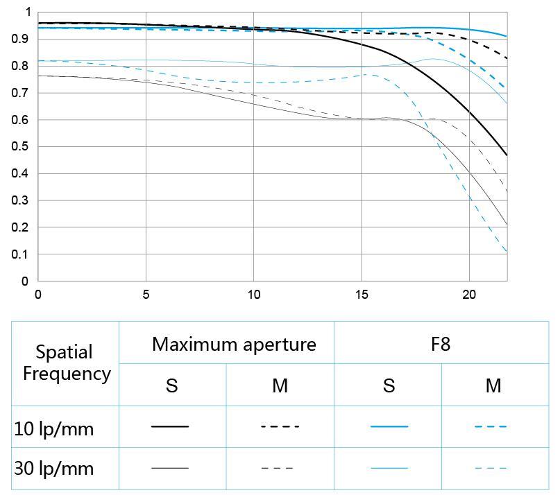 Yongnuo-YN-60mm-f2-MF-macro-lens-MTF-chart