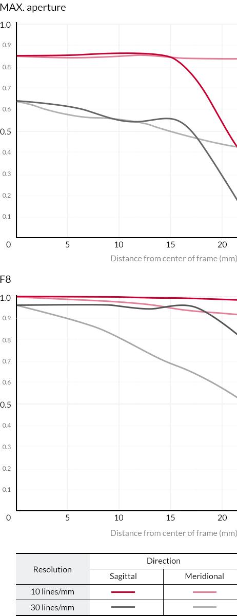 MTF chart sy 85/1.4
