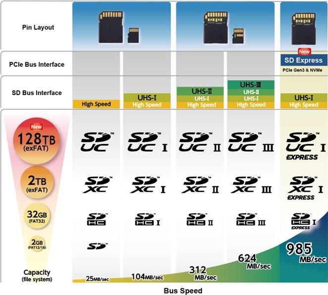 bus speeds and capacities