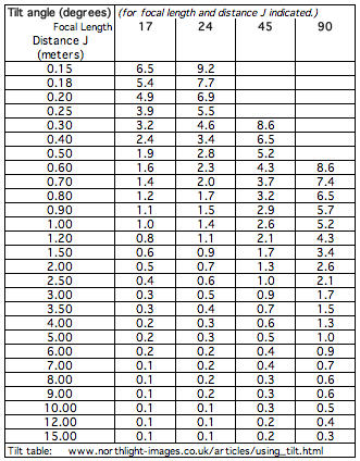 tilt table metric