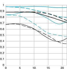 ts_e45_28 mtf_chart