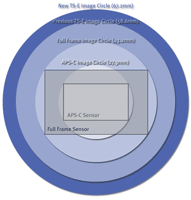 tse image circles