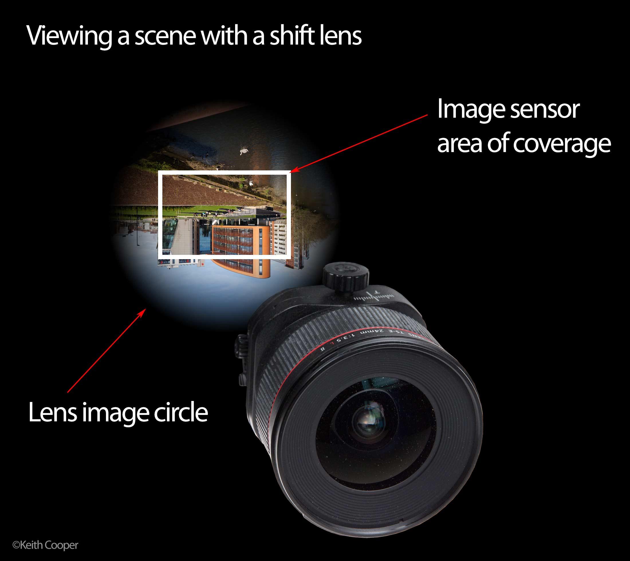 image circle and sensor