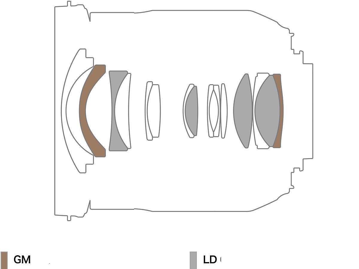 Tamron 17-35mm F2.8-4 design