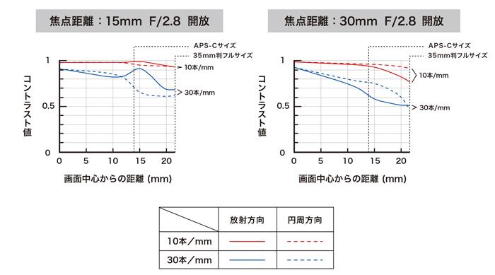 Tamron-SP-15-30mm-f2.8-Di-VC-USD-Model-A012-lens-MTF-charts