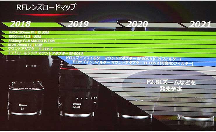 RF-lens-roadmap