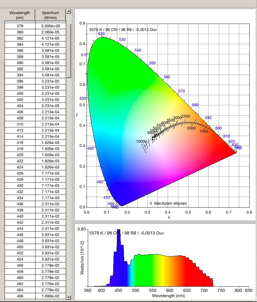 LED spectral