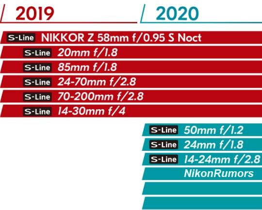 Nikon Nikkor Z lens roadmap