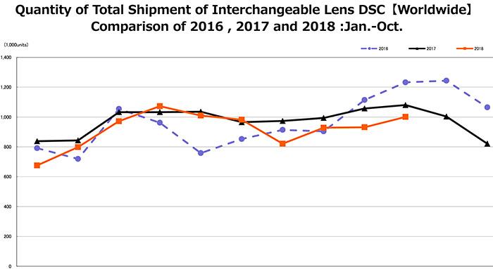 camera shipments